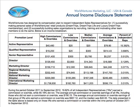 world-ventures-income-disclosure-2012